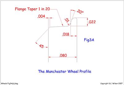 Wheel Fig3A